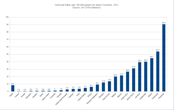 Homicide_rates_for_select_countries_2012